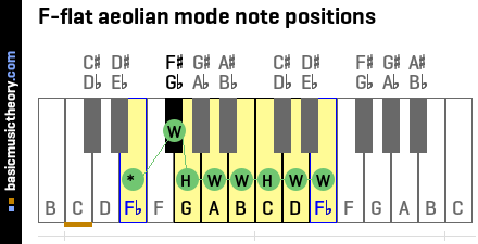 F-flat aeolian mode note positions