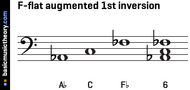 F-flat augmented 1st inversion
