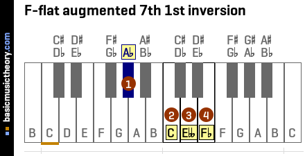 F-flat augmented 7th 1st inversion