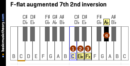 F-flat augmented 7th 2nd inversion