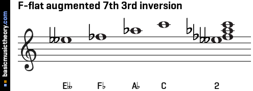 F-flat augmented 7th 3rd inversion