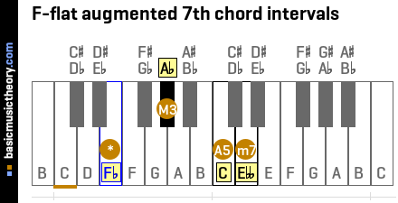 F-flat augmented 7th chord intervals