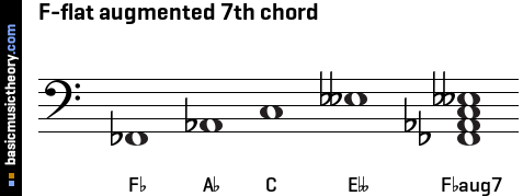 F-flat augmented 7th chord