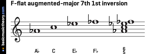 F-flat augmented-major 7th 1st inversion