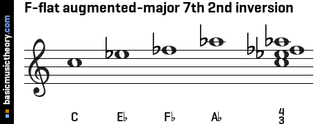 F-flat augmented-major 7th 2nd inversion