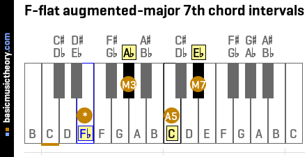 F-flat augmented-major 7th chord intervals