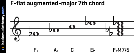 F-flat augmented-major 7th chord