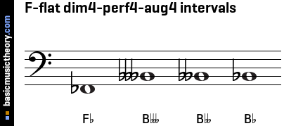 F-flat dim4-perf4-aug4 intervals