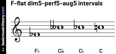 F-flat dim5-perf5-aug5 intervals