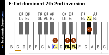 F-flat dominant 7th 2nd inversion
