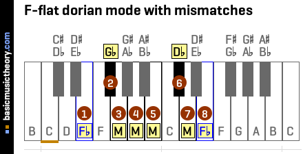 F-flat dorian mode with mismatches