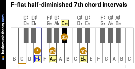 F-flat half-diminished 7th chord intervals