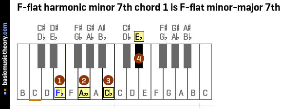 F-flat harmonic minor 7th chord 1 is F-flat minor-major 7th