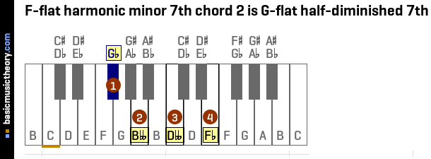 F-flat harmonic minor 7th chord 2 is G-flat half-diminished 7th