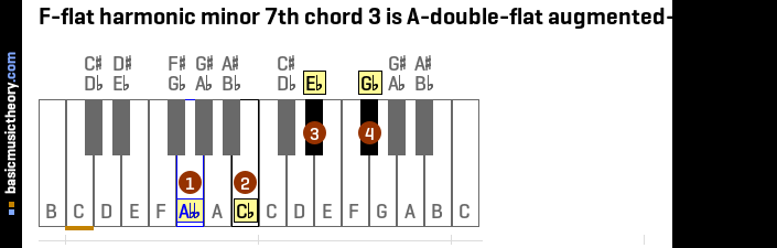 F-flat harmonic minor 7th chord 3 is A-double-flat augmented-major 7th