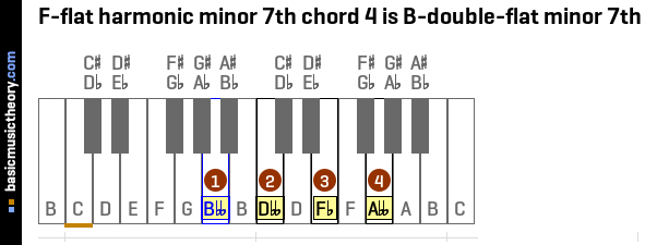 F-flat harmonic minor 7th chord 4 is B-double-flat minor 7th