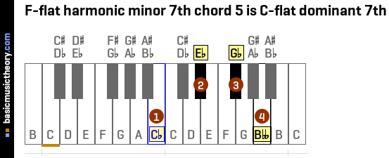 F-flat harmonic minor 7th chord 5 is C-flat dominant 7th