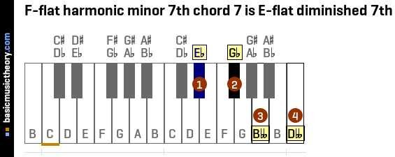 F-flat harmonic minor 7th chord 7 is E-flat diminished 7th