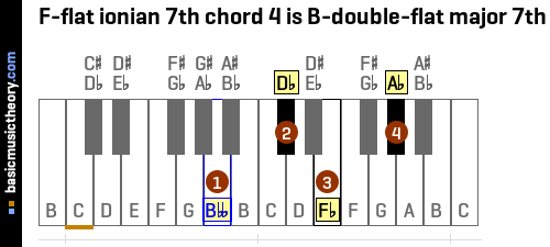 F-flat ionian 7th chord 4 is B-double-flat major 7th