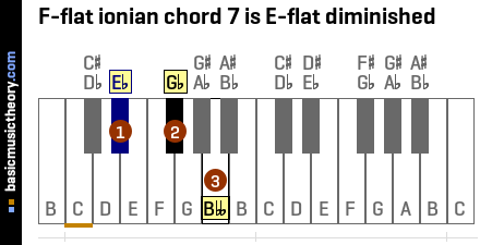 F-flat ionian chord 7 is E-flat diminished