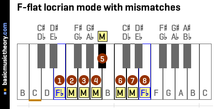 F-flat locrian mode with mismatches