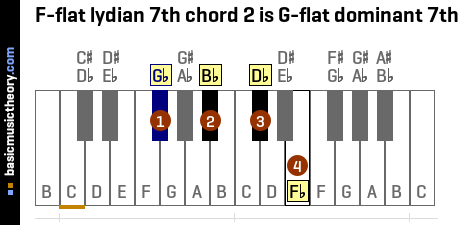F-flat lydian 7th chord 2 is G-flat dominant 7th