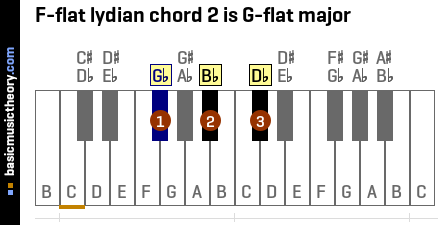 F-flat lydian chord 2 is G-flat major