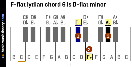 F-flat lydian chord 6 is D-flat minor