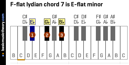 F-flat lydian chord 7 is E-flat minor