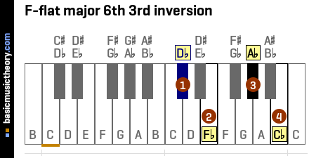 F-flat major 6th 3rd inversion