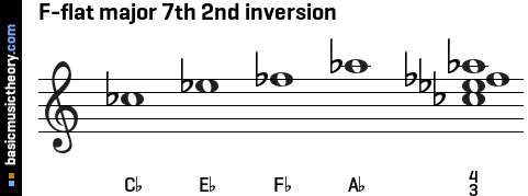 F-flat major 7th 2nd inversion