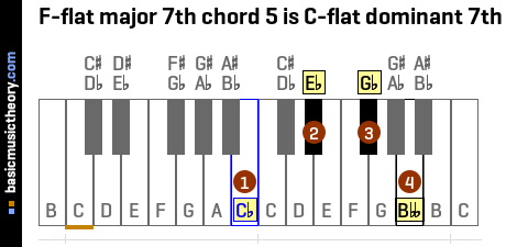 F-flat major 7th chord 5 is C-flat dominant 7th