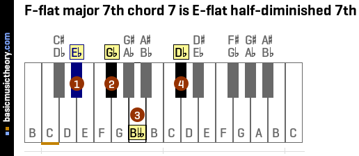 F-flat major 7th chord 7 is E-flat half-diminished 7th
