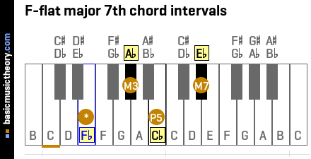 F-flat major 7th chord intervals