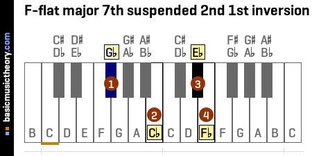 F-flat major 7th suspended 2nd 1st inversion