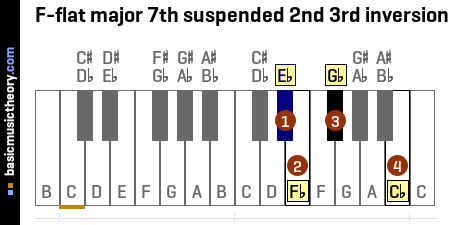F-flat major 7th suspended 2nd 3rd inversion