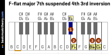 F-flat major 7th suspended 4th 3rd inversion
