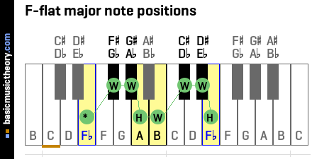 F-flat major note positions