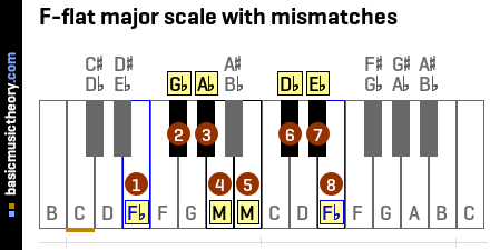 F-flat major scale with mismatches