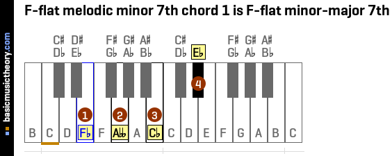 F-flat melodic minor 7th chord 1 is F-flat minor-major 7th