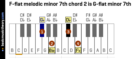 F-flat melodic minor 7th chord 2 is G-flat minor 7th