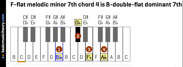 F-flat melodic minor 7th chord 4 is B-double-flat dominant 7th