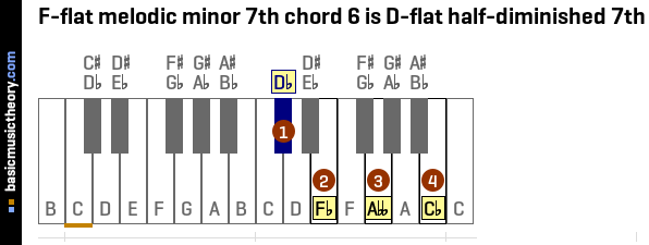 F-flat melodic minor 7th chord 6 is D-flat half-diminished 7th