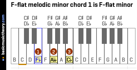 F-flat melodic minor chord 1 is F-flat minor