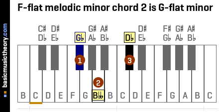 F-flat melodic minor chord 2 is G-flat minor