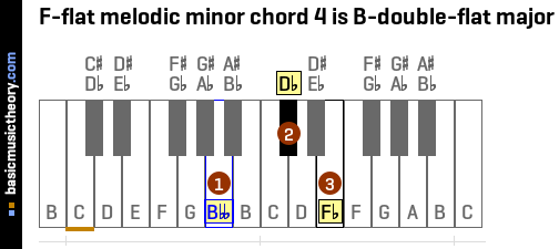 F-flat melodic minor chord 4 is B-double-flat major