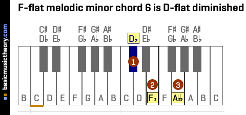 F-flat melodic minor chord 6 is D-flat diminished