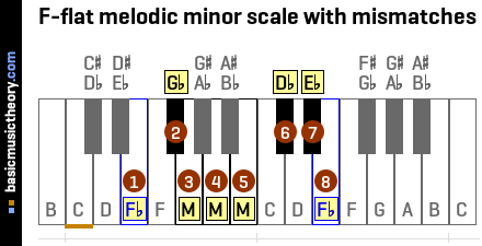 F-flat melodic minor scale with mismatches