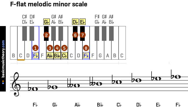 f-flat-melodic-minor-scale