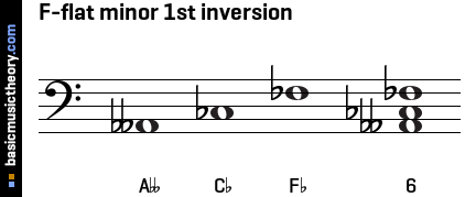 F-flat minor 1st inversion